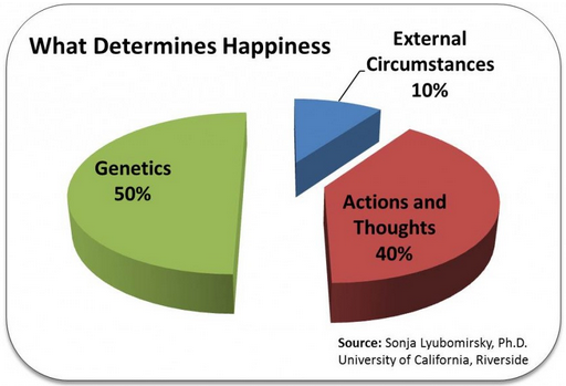 HappinessFormula